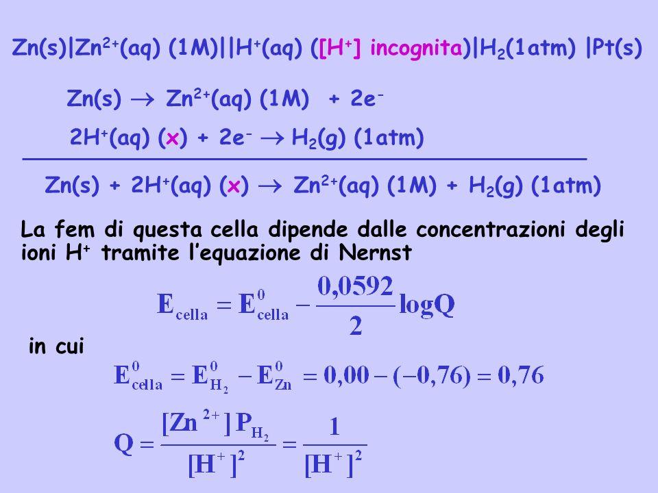 Zn(s)|Zn2+(aq) (1M)||H+(aq) ([H+] incognita)|H2(1atm) |Pt(s)